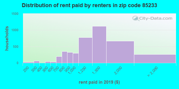 85233 rent paid by renters