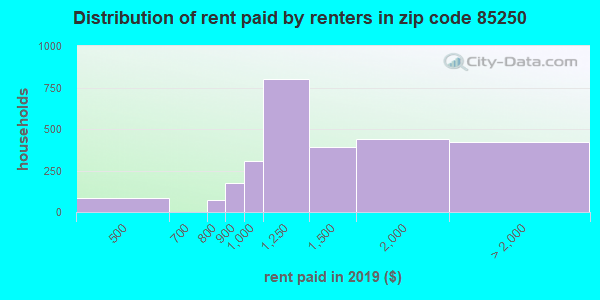 85250 rent paid by renters