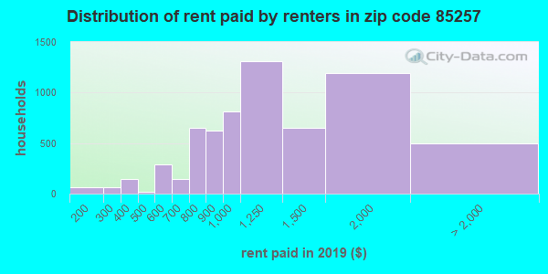 85257 rent paid by renters