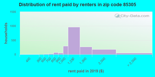 85305 rent paid by renters