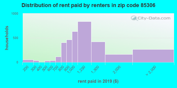 85306 rent paid by renters
