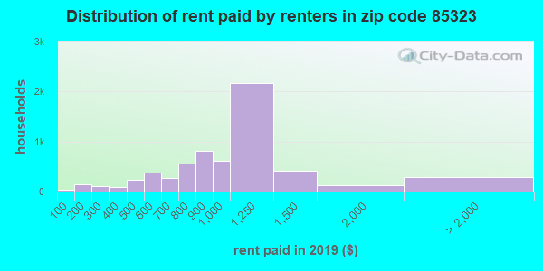 85323 rent paid by renters