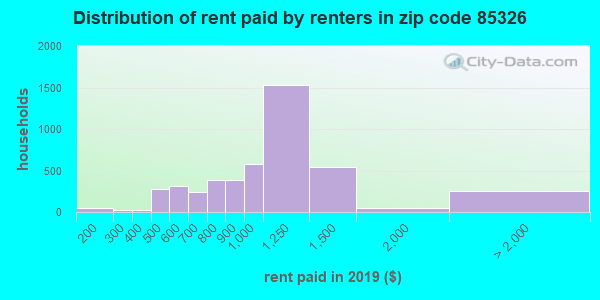 85326 rent paid by renters