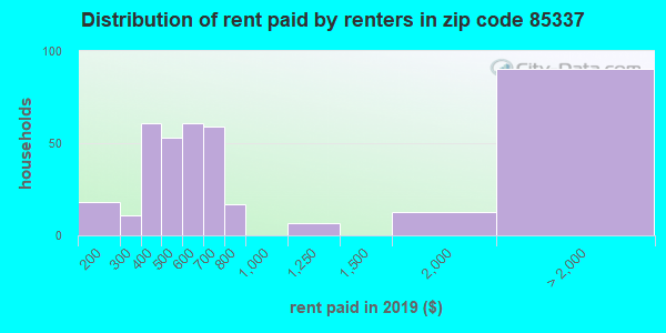 85337 rent paid by renters