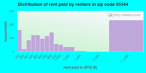 85344 rent paid by renters