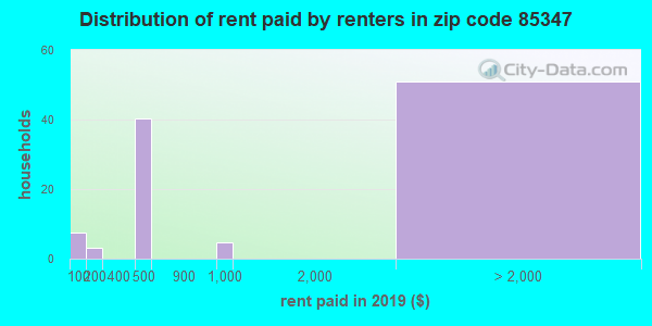 Rent paid by renters in 2015 in zip code 85347