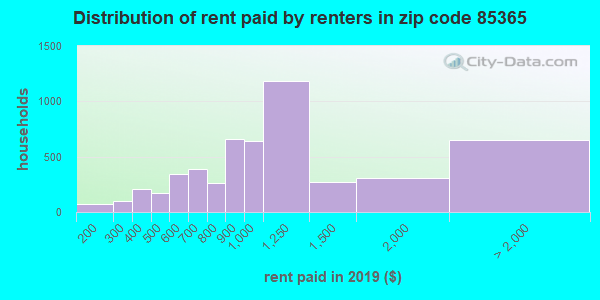 85365 rent paid by renters