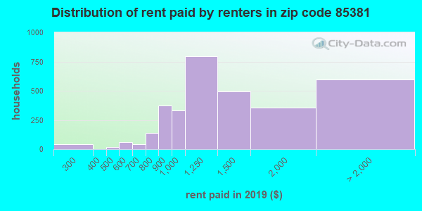 85381 rent paid by renters