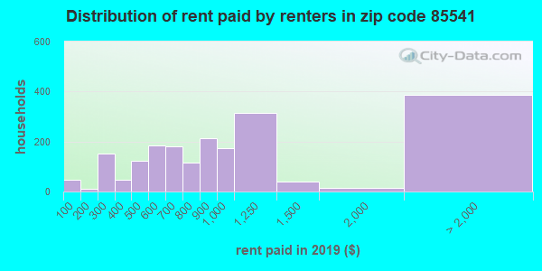 85541 rent paid by renters
