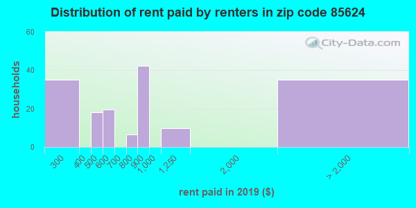 85624 rent paid by renters