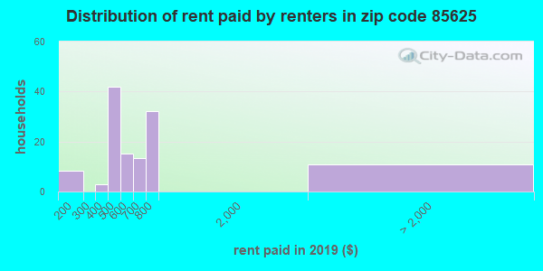 85625 rent paid by renters