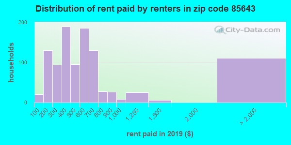 85643 rent paid by renters