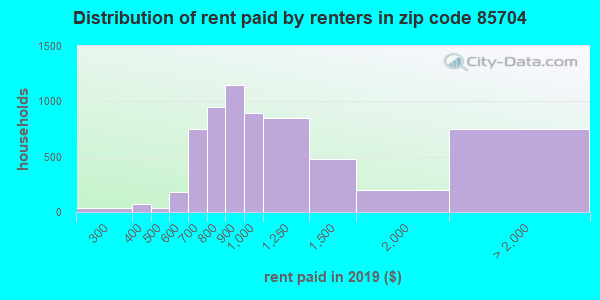 85704 rent paid by renters
