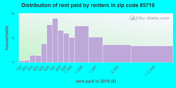 85719 rent paid by renters