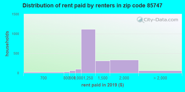 85747 rent paid by renters