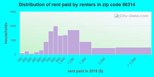 86314 rent paid by renters