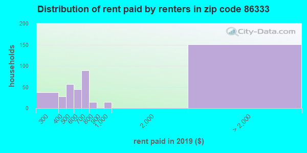 86333 rent paid by renters