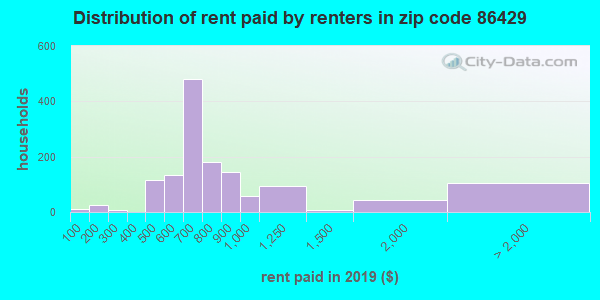 86429 rent paid by renters