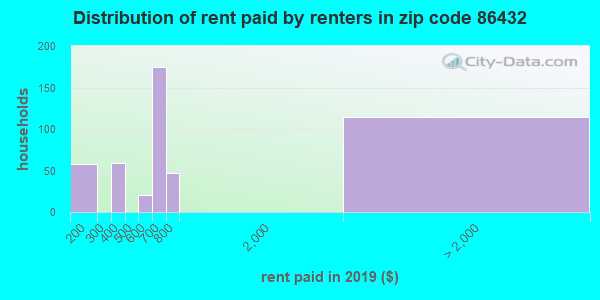 86432 rent paid by renters