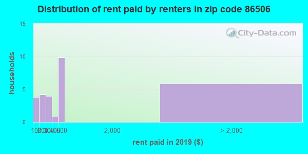 86506 rent paid by renters