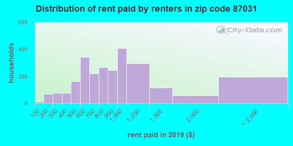 87031 rent paid by renters