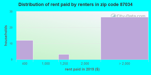 87034 rent paid by renters