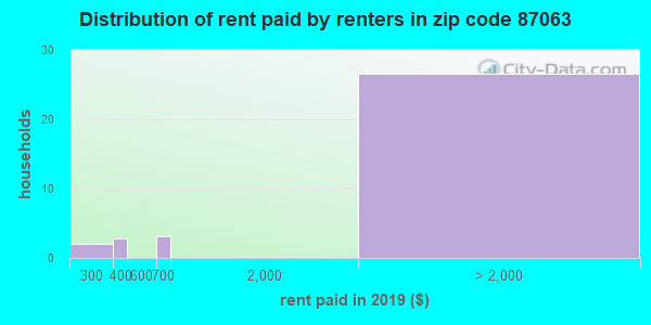 87063 rent paid by renters