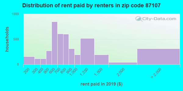 87107 rent paid by renters