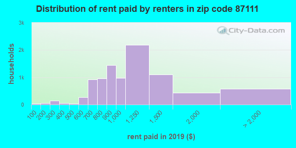 87111 rent paid by renters