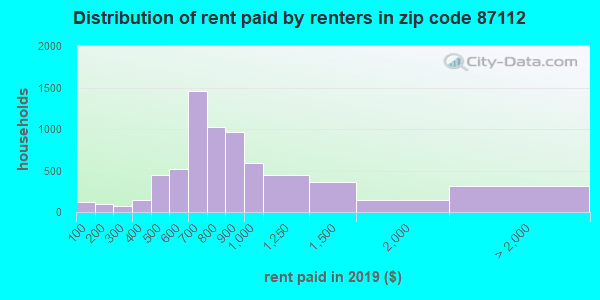87112 rent paid by renters