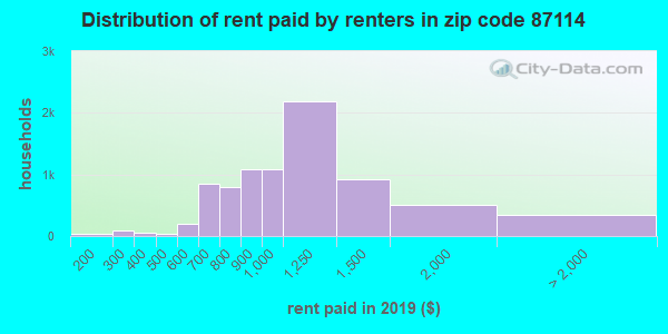 87114 rent paid by renters
