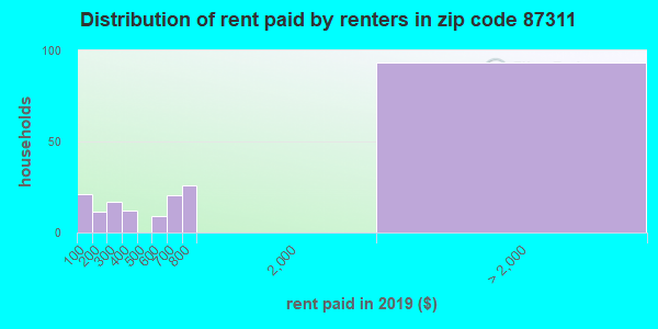 87311 rent paid by renters