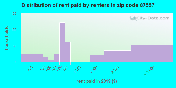 87557 rent paid by renters