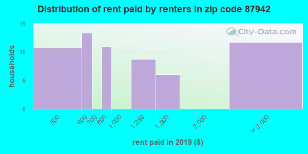 87942 rent paid by renters