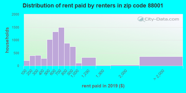 88001 rent paid by renters
