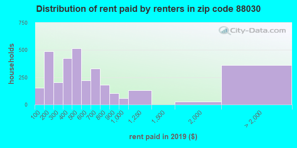 88030 rent paid by renters