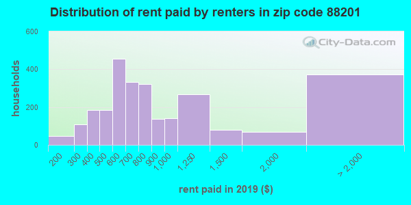 88201 rent paid by renters