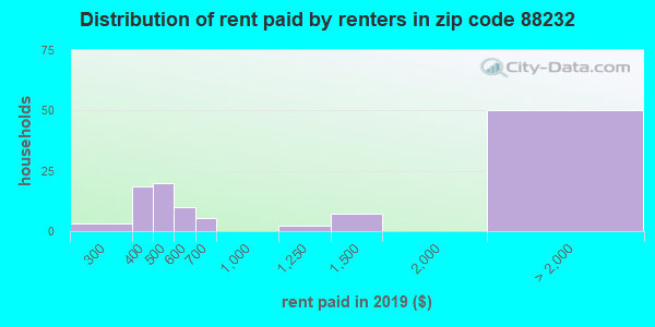 88232 rent paid by renters