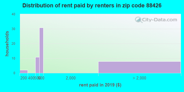 88426 rent paid by renters