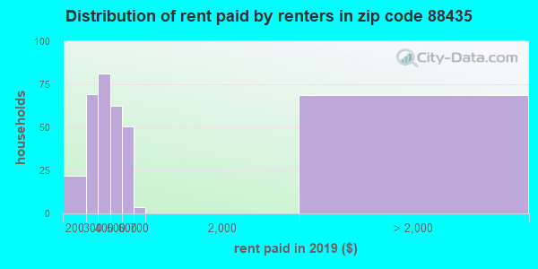 88435 rent paid by renters