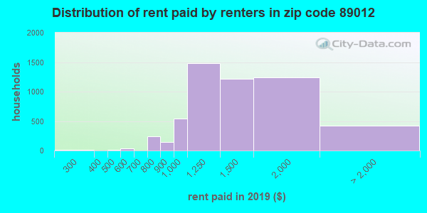 89012 rent paid by renters