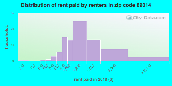 89014 rent paid by renters