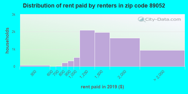 89052 rent paid by renters