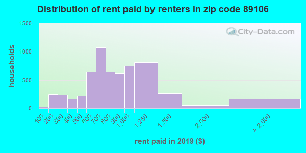 89106 rent paid by renters