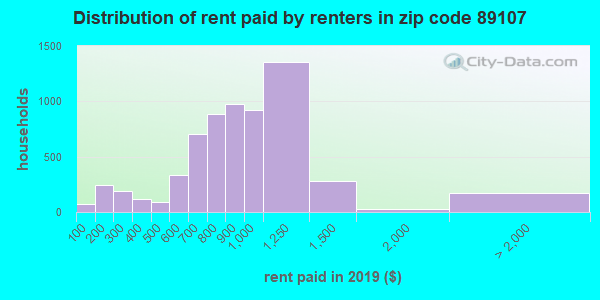 89107 rent paid by renters