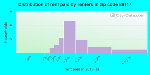 89117 rent paid by renters