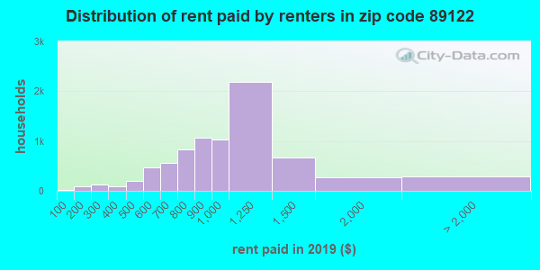89122 rent paid by renters