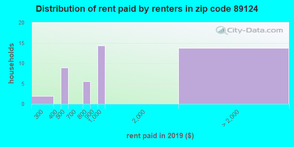 89124 rent paid by renters