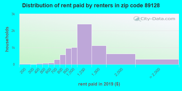 89128 rent paid by renters