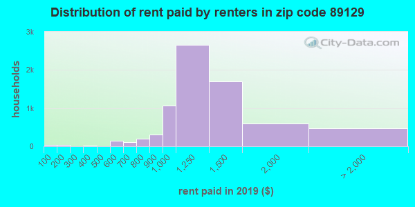 89129 rent paid by renters